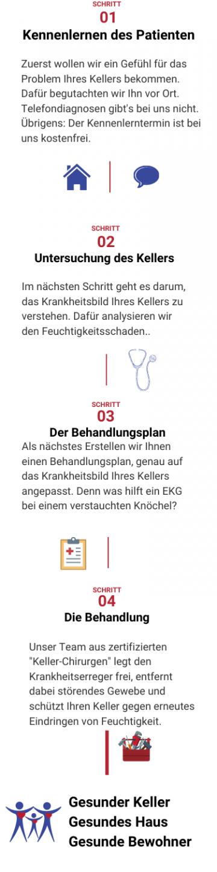 Altabusanierung Adolphs